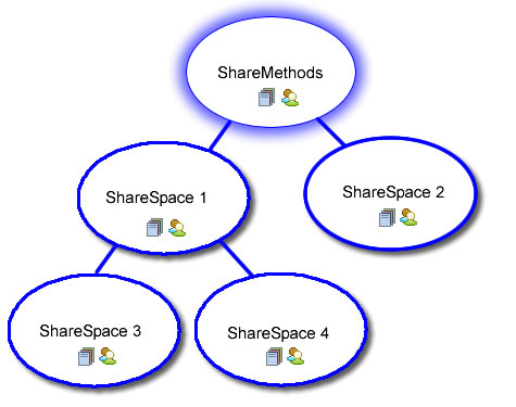 ShareSpace Hierarchy